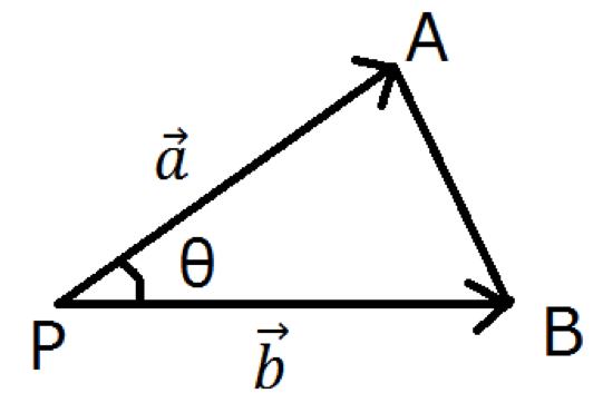 内積の成分表示