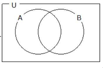 集合の記号(和集合・共通部分・補集合)のまとめ1
