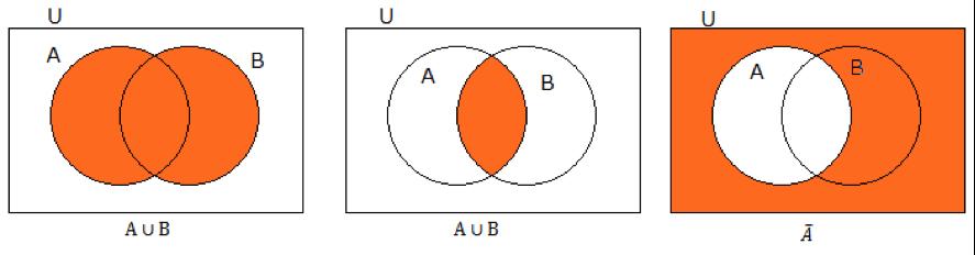 集合の記号(和集合・共通部分・補集合)のまとめ2