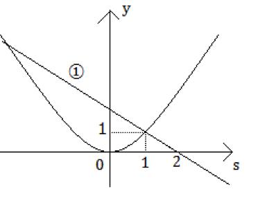 三角方程式が解を持つときの、文字定数の条件を求める際のポイント