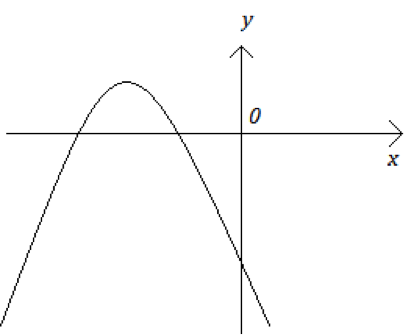 グラフの概形から二次関数の文字定数の符号を求める際のポイント