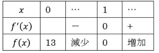 3次以上の関数の最大・最小を利用して、不等式を証明する際のポイント